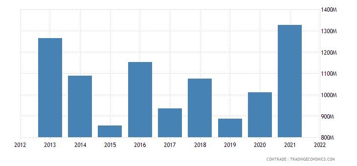 oman exports india