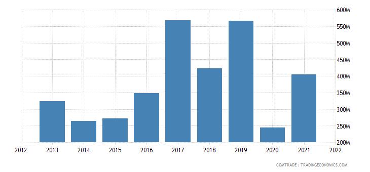 oman exports iran