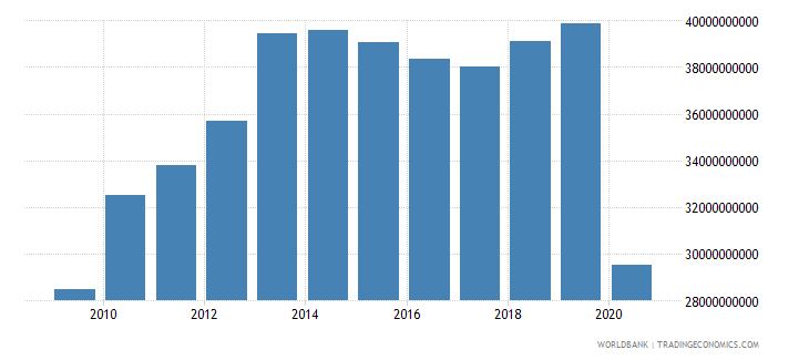 oman exports of goods and services constant 2000 us dollar wb data
