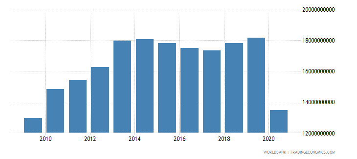oman exports of goods and services constant lcu wb data