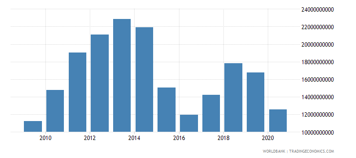 oman exports of goods and services current lcu wb data