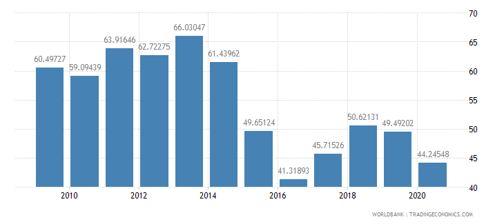oman exports of goods and services percent of gdp wb data