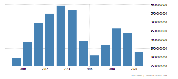 oman exports of goods and services us dollar wb data