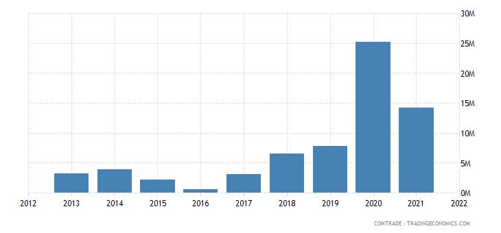 oman exports ukraine