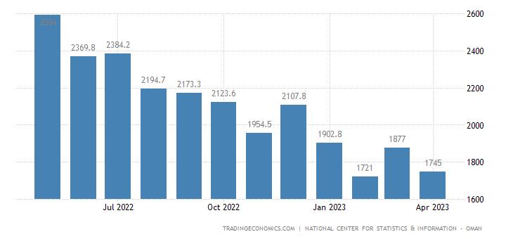 Oman Exports