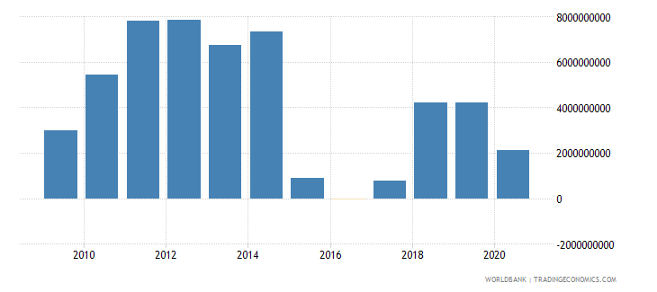 oman external balance on goods and services current lcu wb data