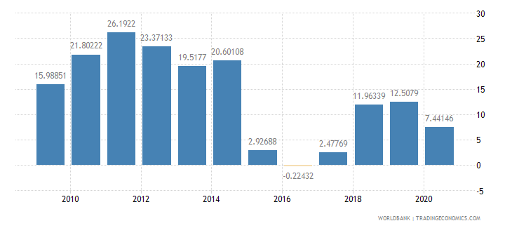 oman external balance on goods and services percent of gdp wb data
