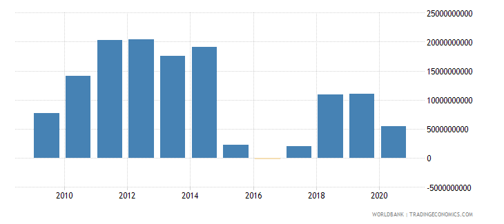 oman external balance on goods and services us dollar wb data