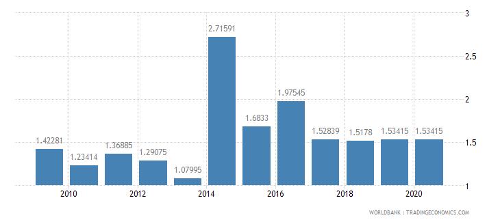 oman fertilizer consumption percent of fertilizer production wb data