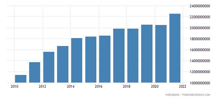 oman final consumption expenditure current lcu wb data