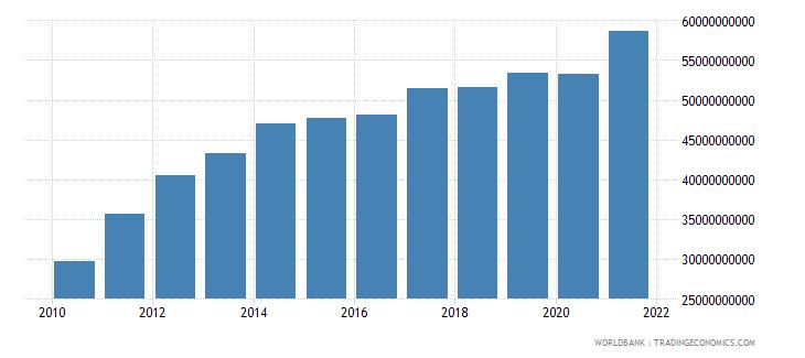 oman final consumption expenditure us dollar wb data