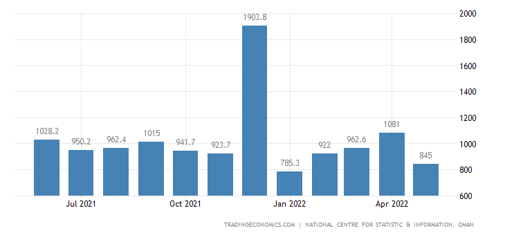 Oman Fiscal Expenditure