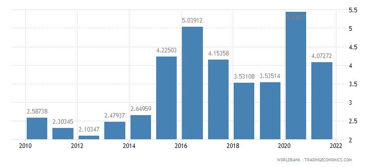 oman food exports percent of merchandise exports wb data