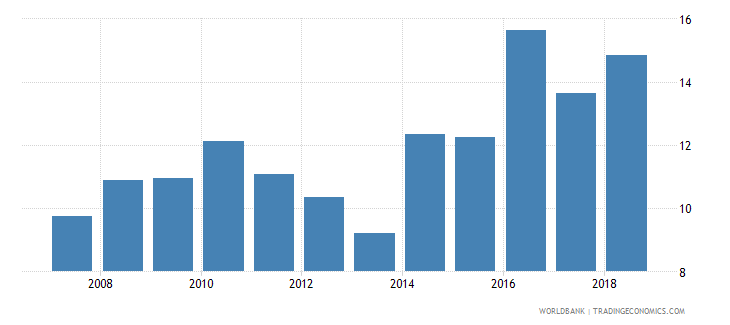 oman food imports percent of merchandise imports wb data