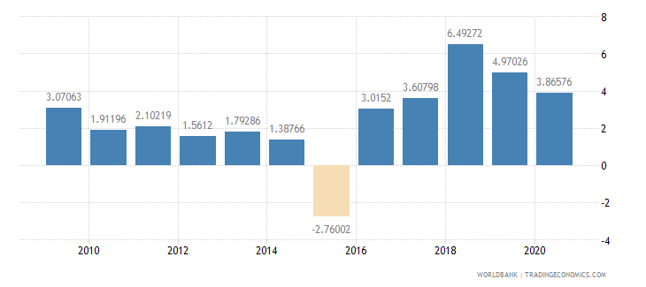 oman foreign direct investment net inflows percent of gdp wb data