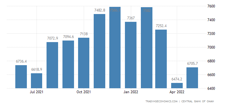 Oman Foreign Exchange Reserves
