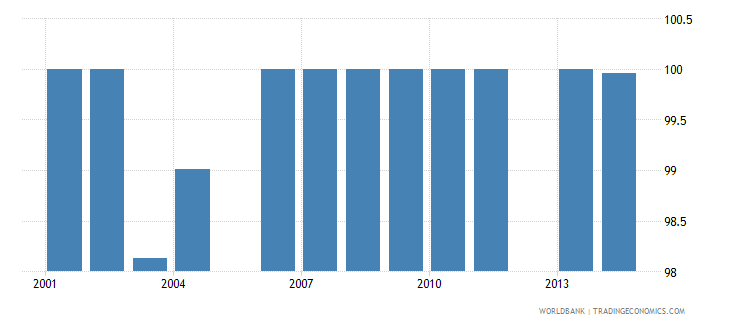 oman fossil fuel energy consumption percent of total wb data