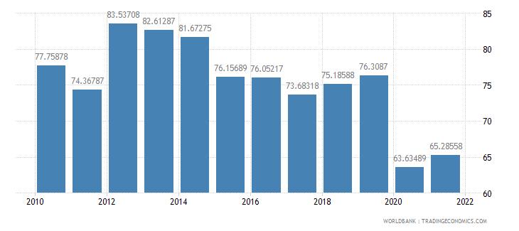 oman fuel exports percent of merchandise exports wb data