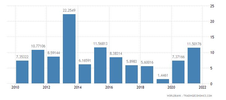 oman fuel imports percent of merchandise imports wb data