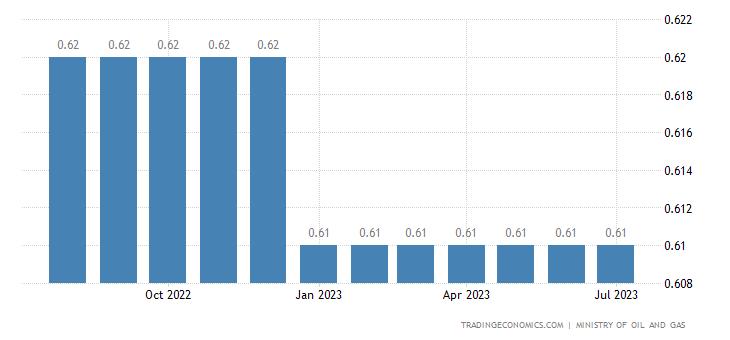 Oman Gasoline Prices
