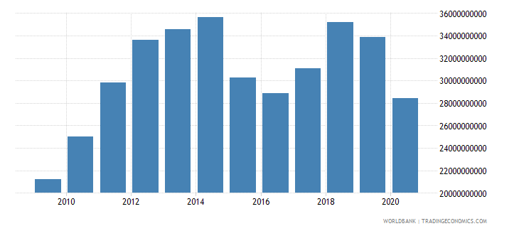 oman gdp at market prices linked series current lcu wb data
