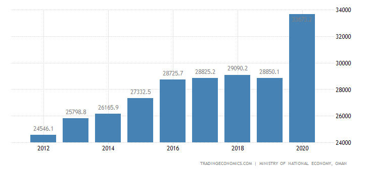 Oman GDP Constant Prices