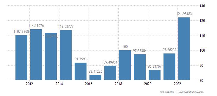oman gdp deflator base year varies by country wb data