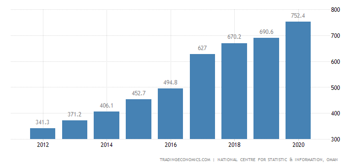 Oman GDP From Agriculture  and Fishing