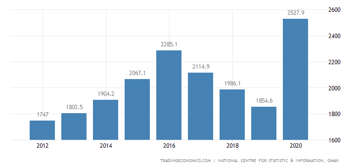 Oman GDP From Construction