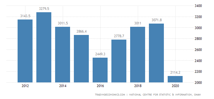 Oman GDP From Manufacturing