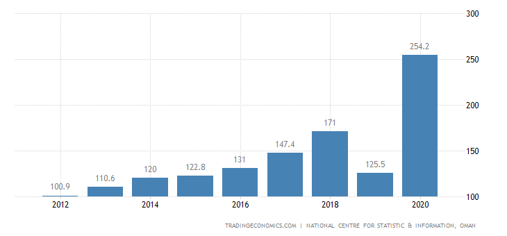 Oman GDP From Mining