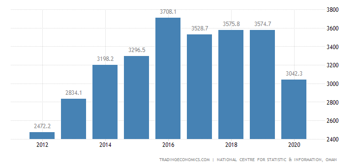 Oman GDP From Public Administration