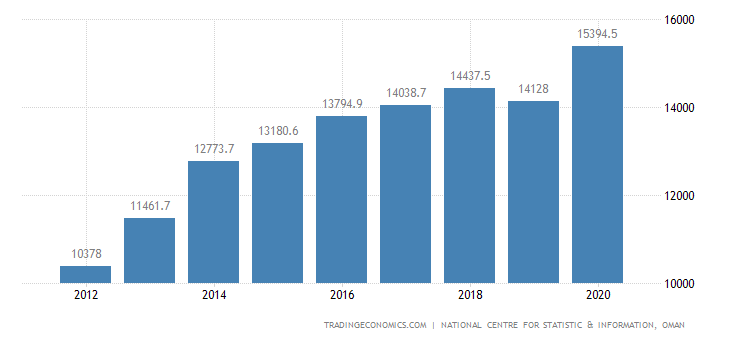 Oman GDP From Services