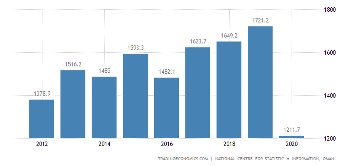 Oman GDP From Transport