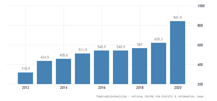 Oman GDP From Utilities