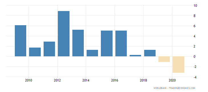 oman gdp growth annual percent 2010 wb data