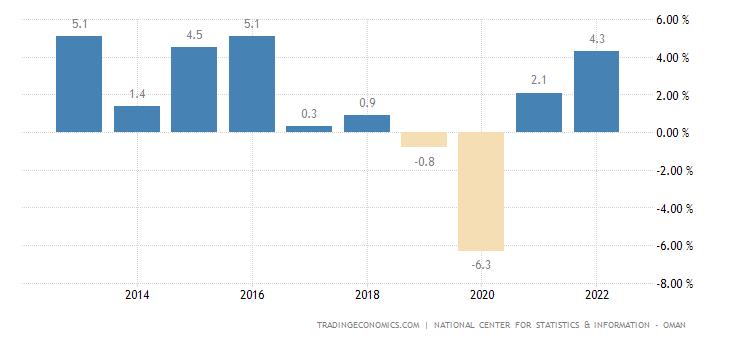Oman oil price chart : International trade types