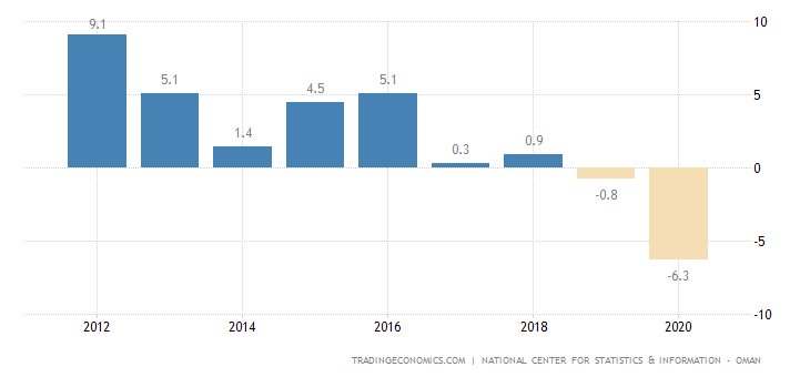 Oman GDP Annual Growth Rate