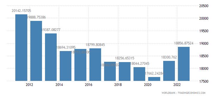 oman gdp per capita constant 2000 us dollar wb data