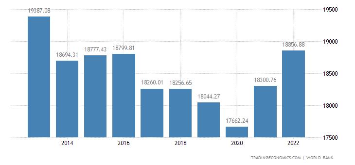 Oman GDP per capita