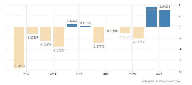 oman gdp per capita growth annual percent wb data