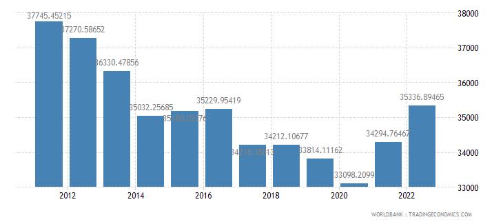 oman gdp per capita ppp constant 2005 international dollar wb data