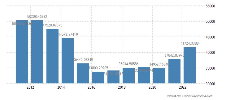 oman gdp per capita ppp us dollar wb data