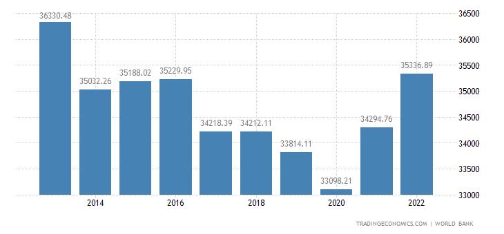 Oman GDP per capita PPP