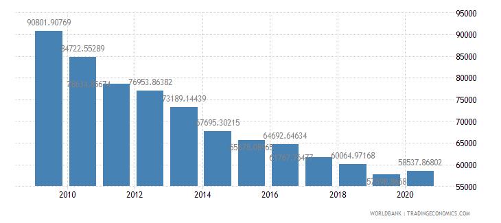 oman gdp per person employed constant 1990 ppp dollar wb data