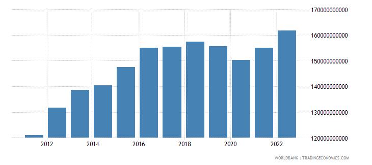 oman gdp ppp constant 2005 international dollar wb data