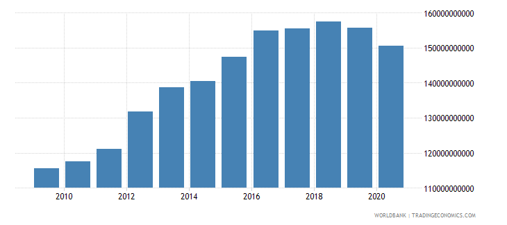 oman gdp ppp constant 2005 international dollar wb data