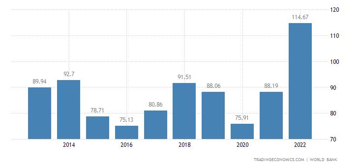 Trading Economics Growth