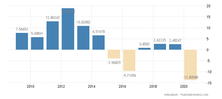 oman general government final consumption expenditure annual percent growth wb data