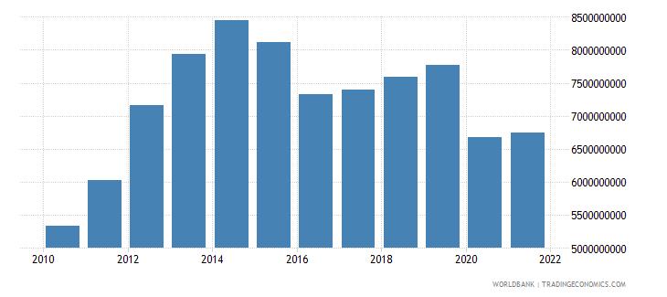 oman general government final consumption expenditure constant lcu wb data